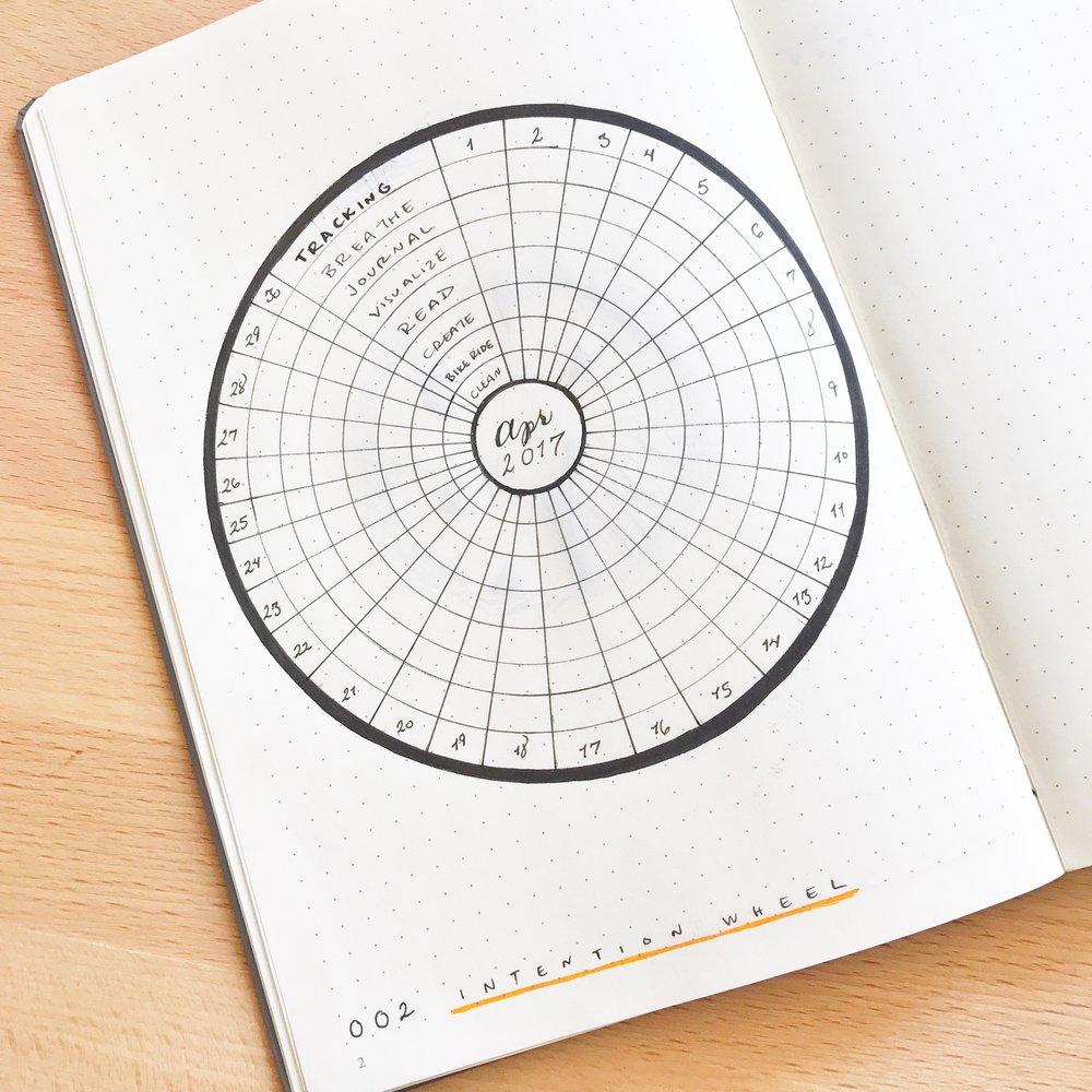 Intention wheel