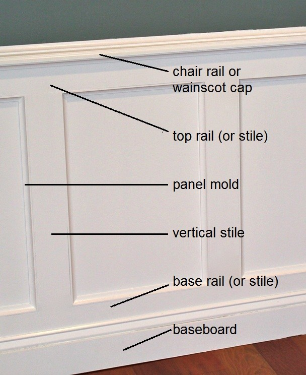 Understanding the parts and different types of wainscoting