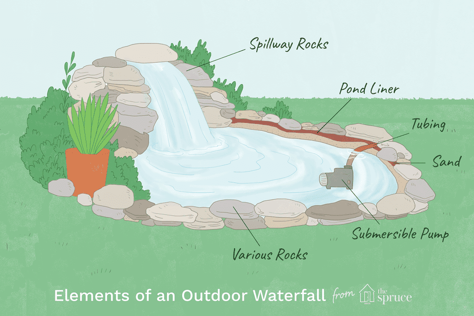 How to build outdoor waterfalls inexpensively 2132910 02 5b560834c9e77c00374ba112