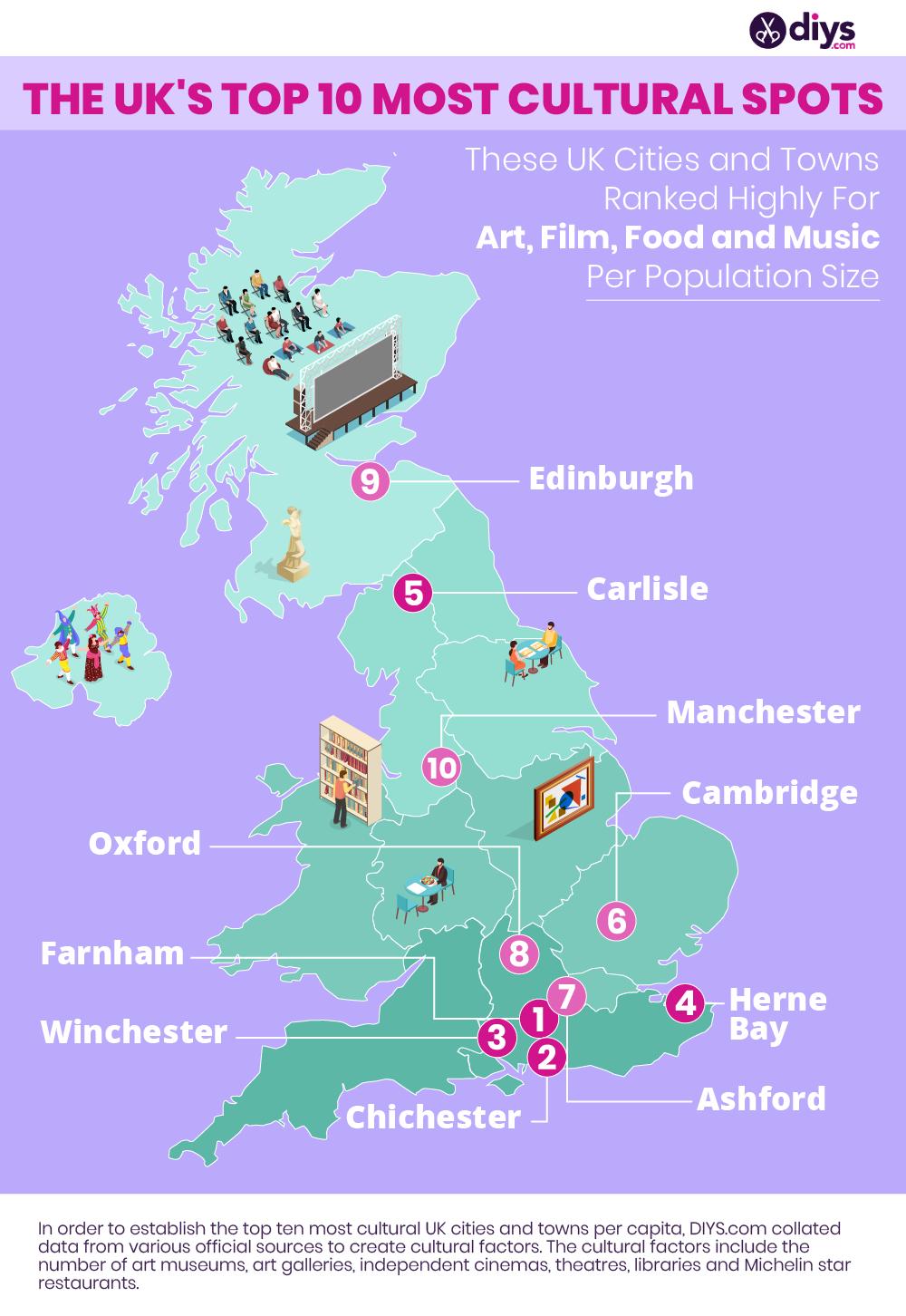 Diys uk cultural cities towns