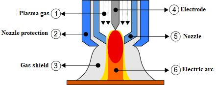 Plasma cutting diagram