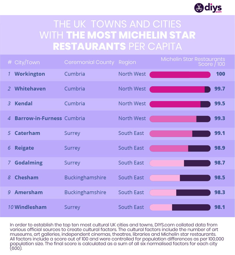 Most cultural cities restaurants